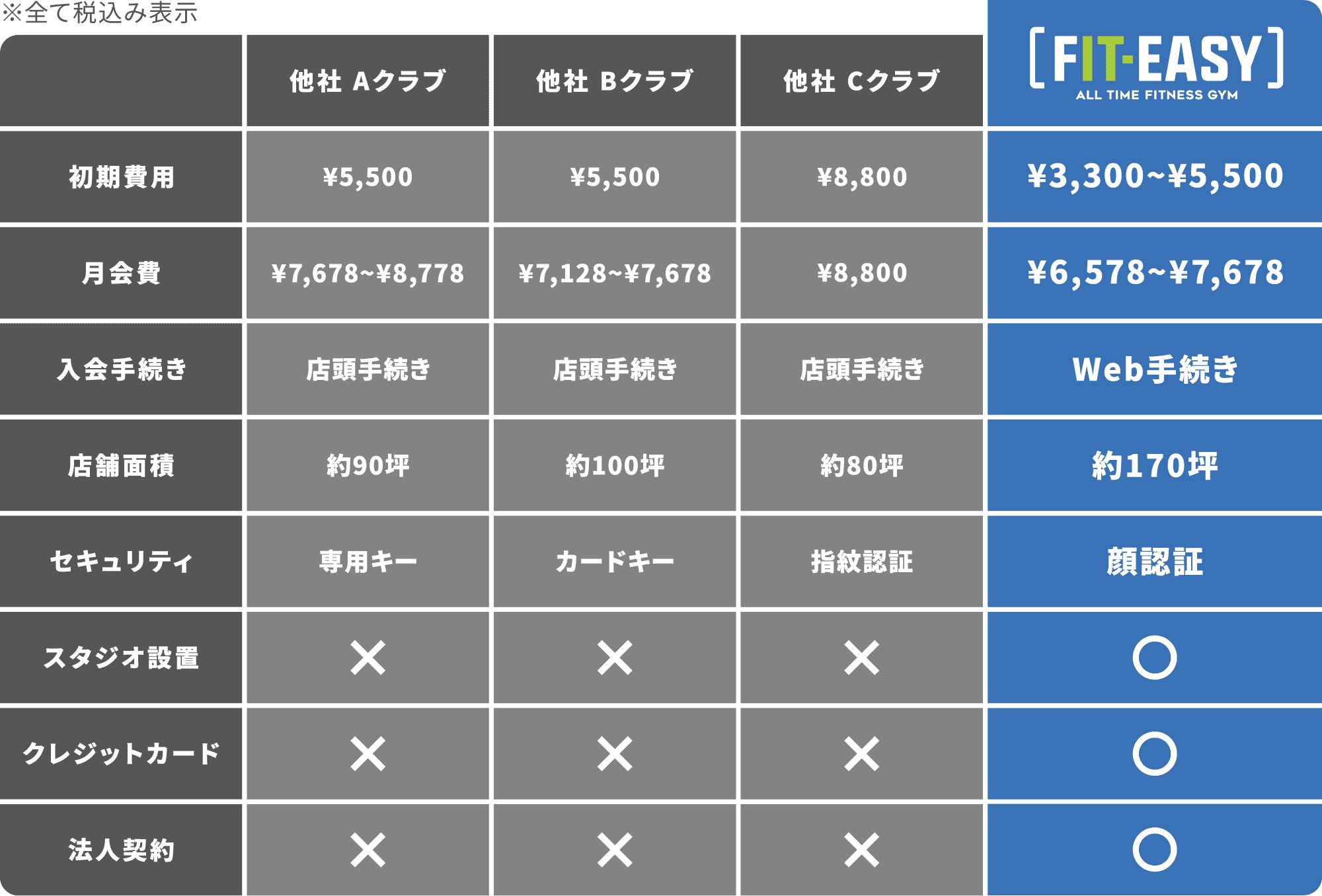 24時間フィットネスクラブ比較のグラフ